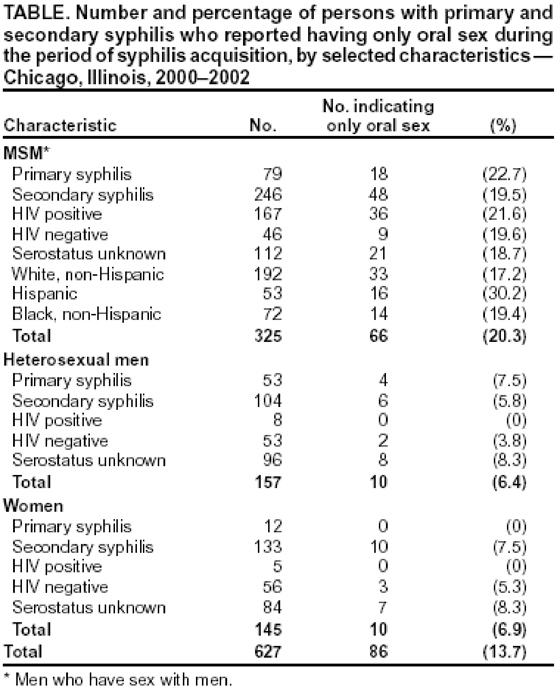 Risk Of Exposure To Hivaids